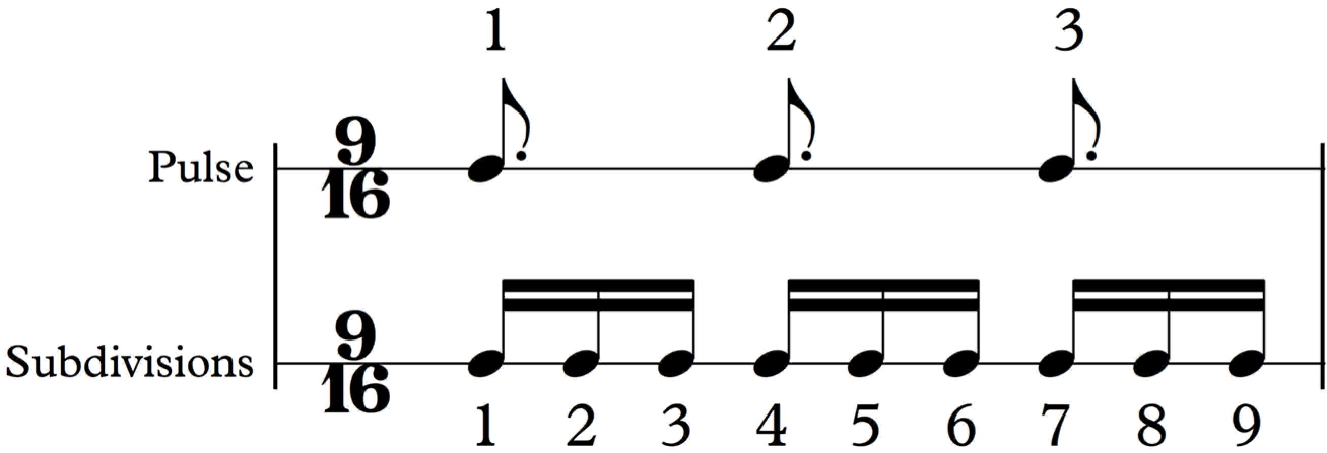 How to Read Music (in 30 Days) - Day 9: Simple vs. Compound Meters
