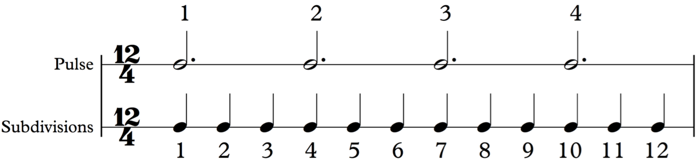 How to Read Music (in 30 Days) - Day 9: Compound vs. Simple Meters