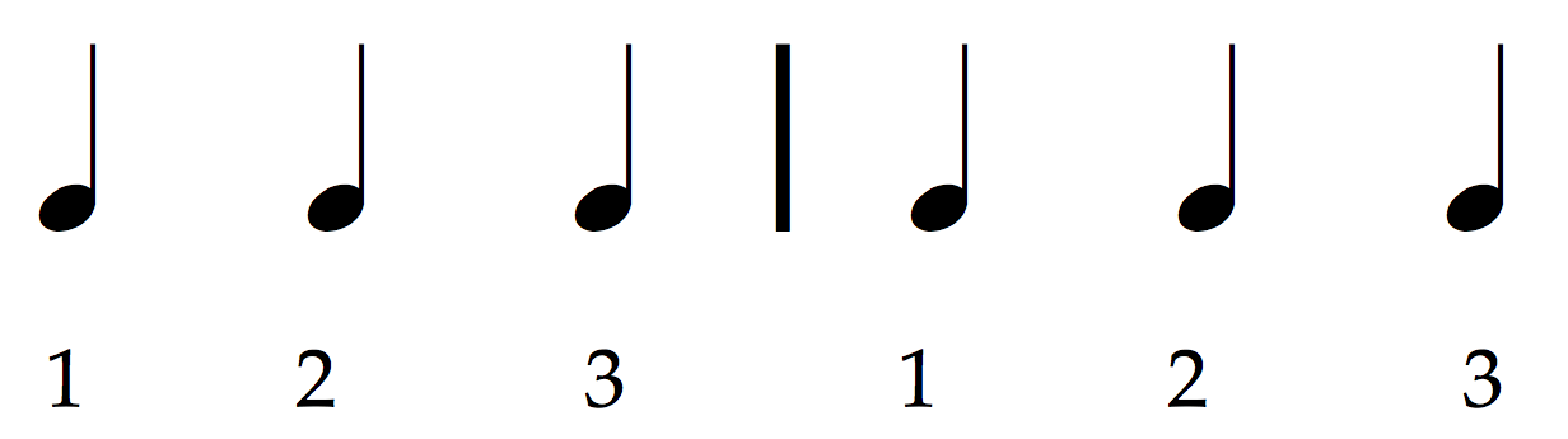 how to read music (in 30 days) - Day 4: Meter / in three