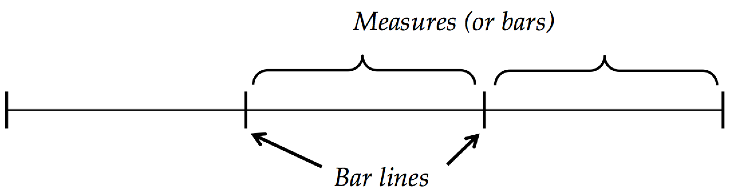 how to read music (in 30 days) - Day 4: Meter / measures and bar lines