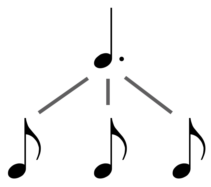 how to read music: day 6 - the rhythm dote / dotted quarter note (dotted crotchet)