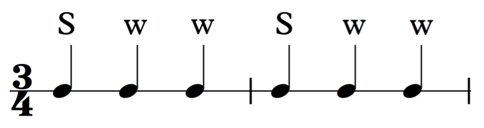 how to read music (in 30 days) - day 4: meter / strong & weak beats