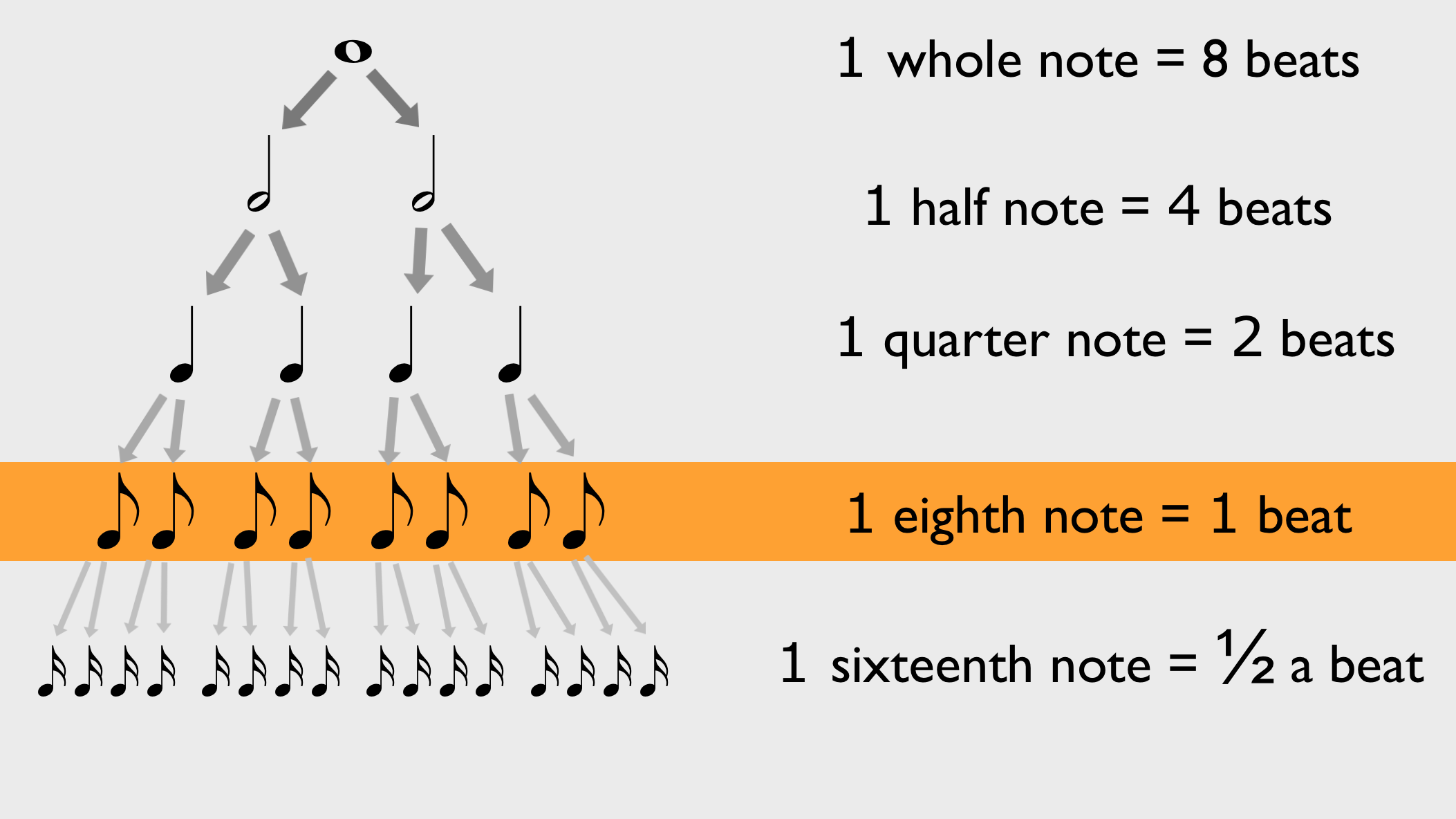 How to Read Music - Day 8: time signatures with eighth beat