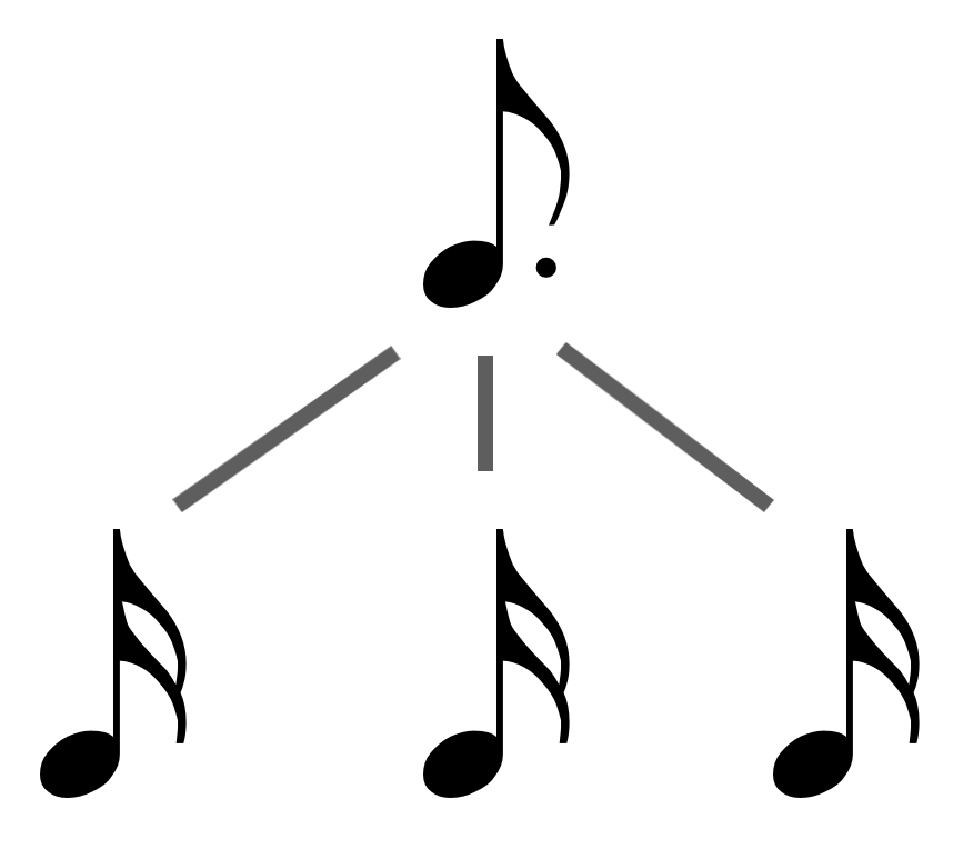 how to read music: day 6 - the rhythm dote / dotted eighth note (dotted quaver)