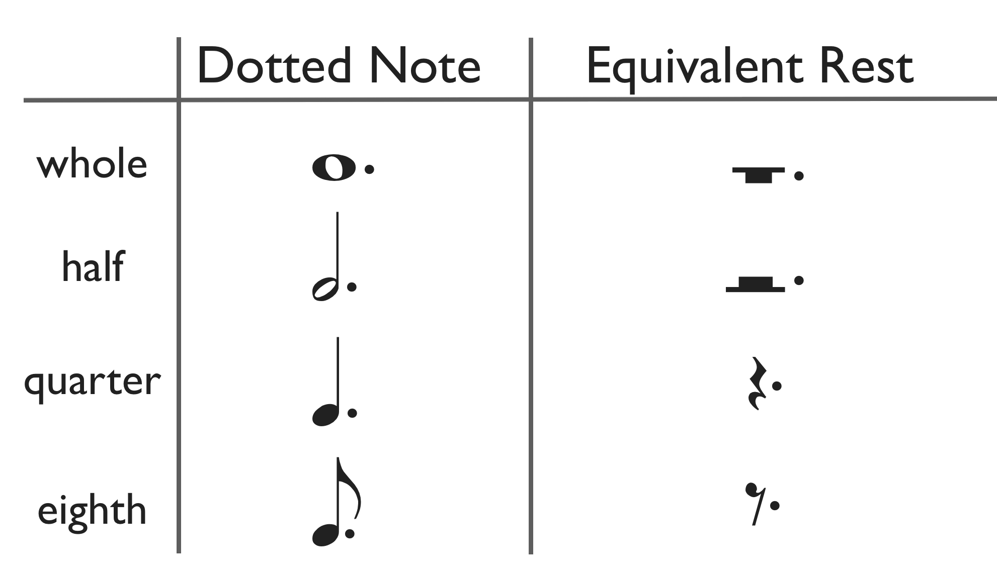 how to read music: day 6 - the rhythm dot / table of dotted rests