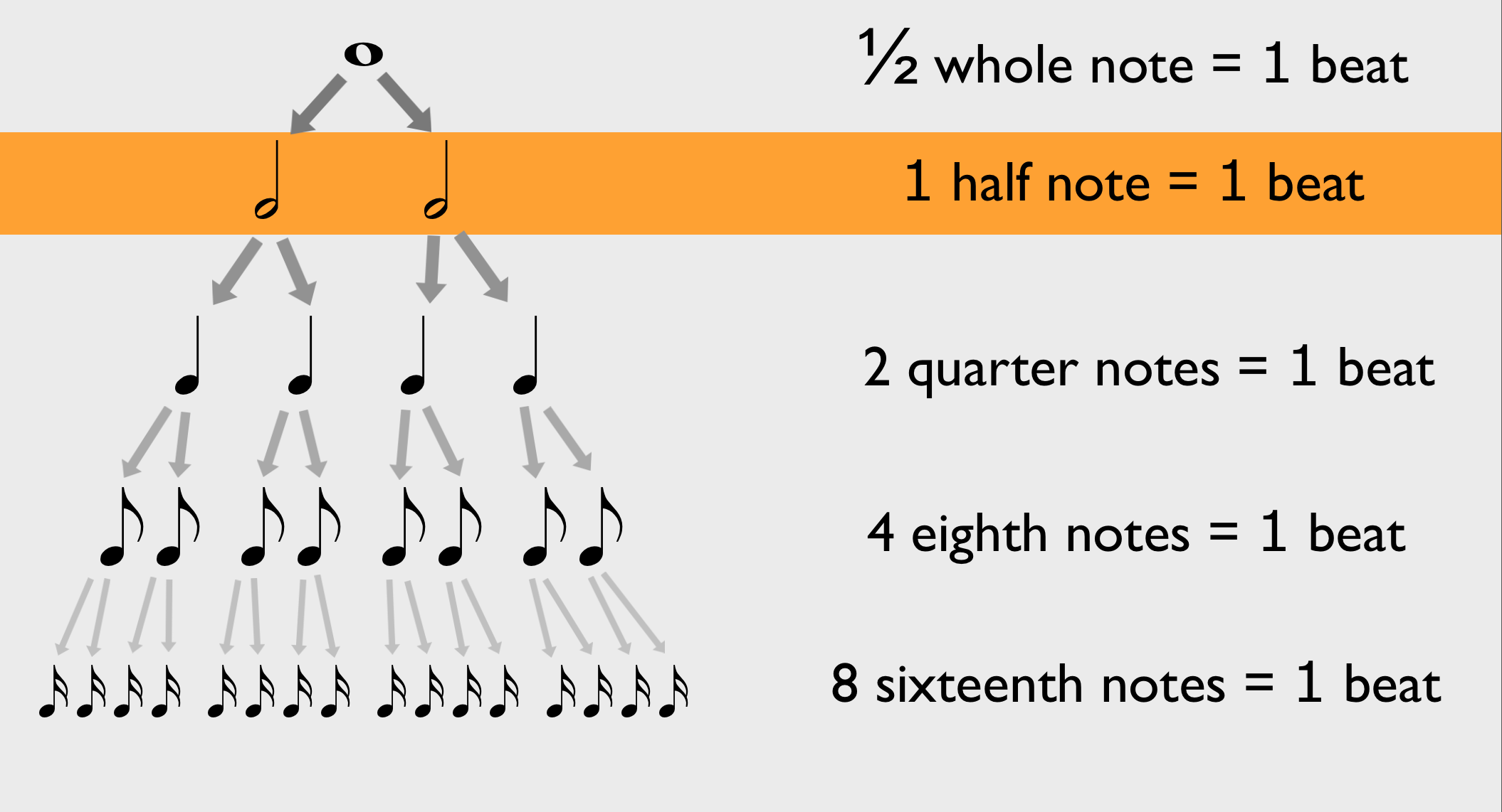 How to Read Music - Day 8: time signatures with half note beat