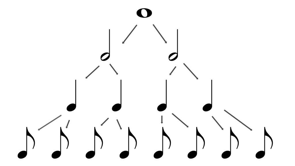 how to read music: Note Values Tree