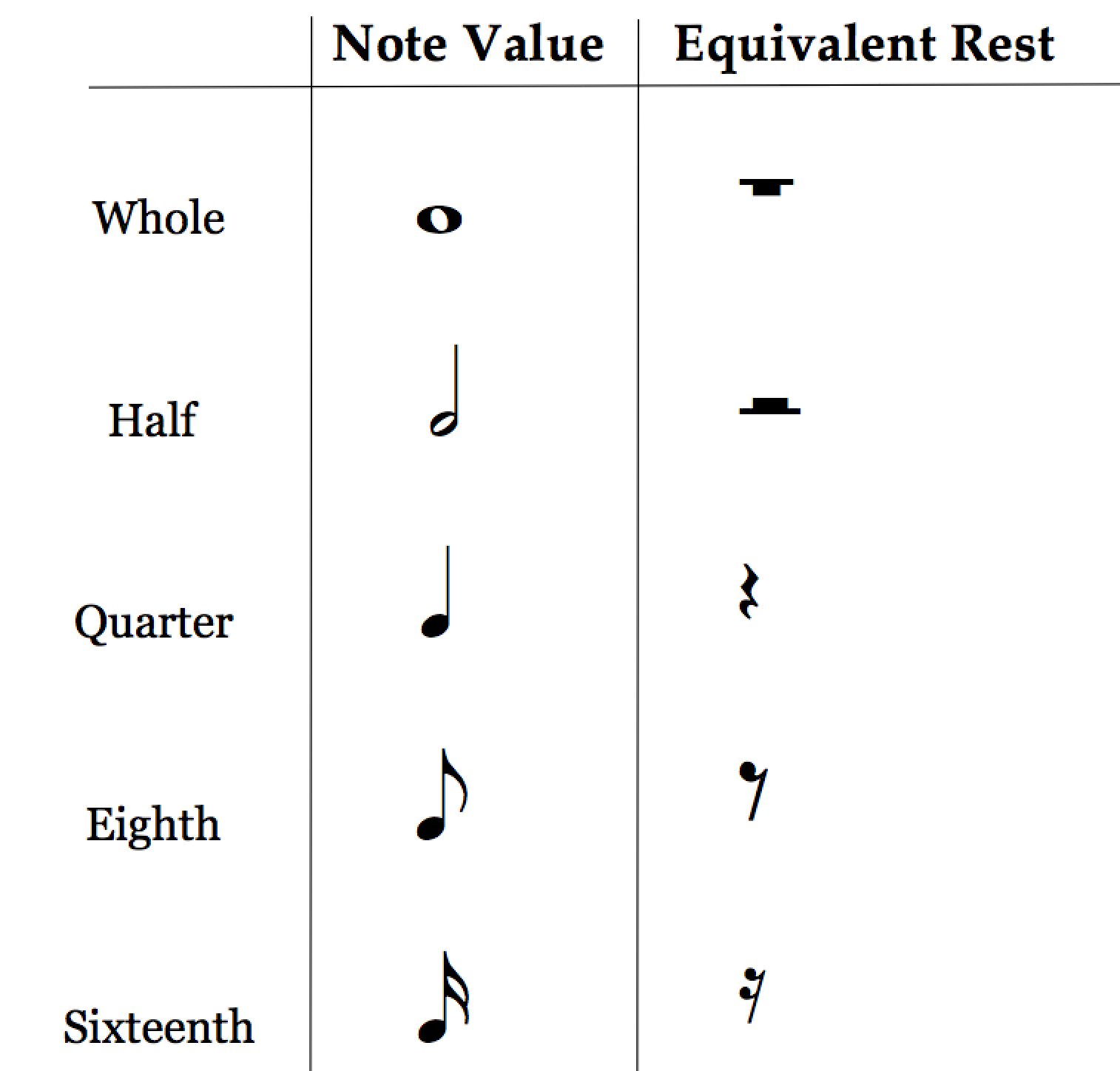 how to read music - day 5: table of rests