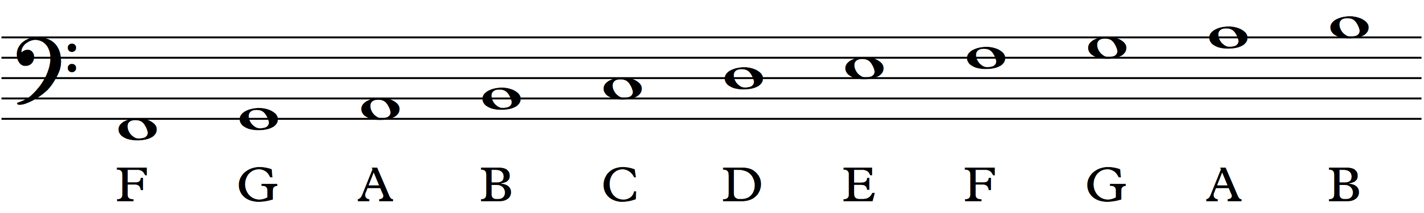 How to Read Music (in 30 days) - day 22: the Bass Clef & the Grand Staff