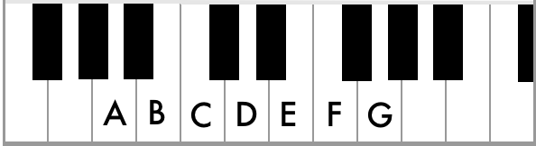 How to Read Music (in 30 Days) - Day 16: The Musical Alphabet & the Keyboard