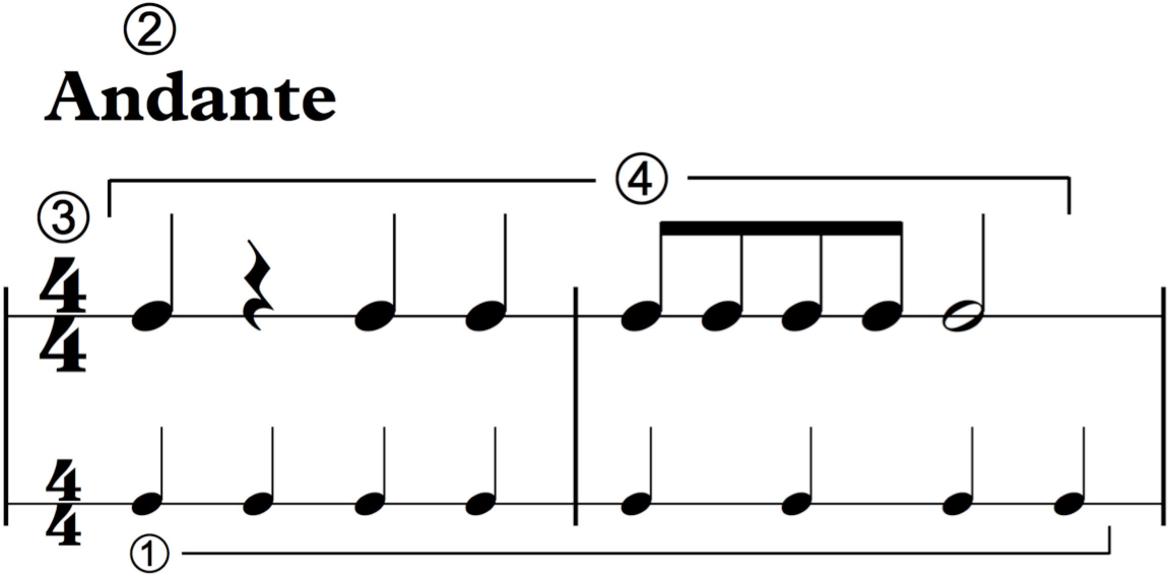 Reading Music: how rhythm really works
