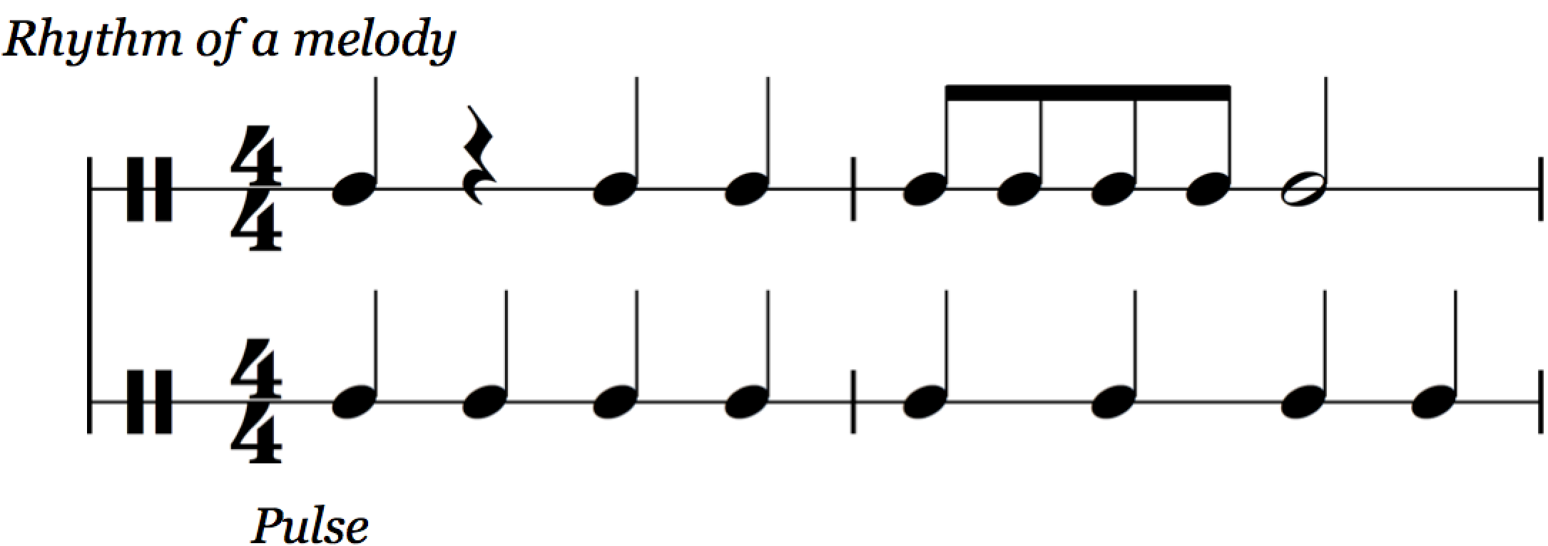 reading music: rhythm of melody against pulse