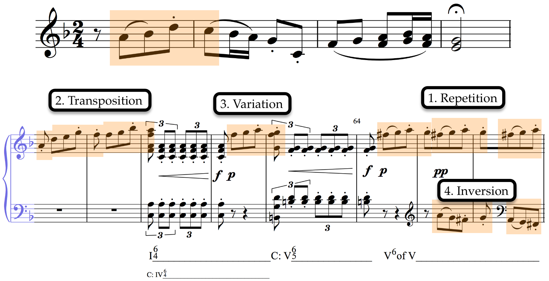 Motivic development in Beethoven's 6th Symphony