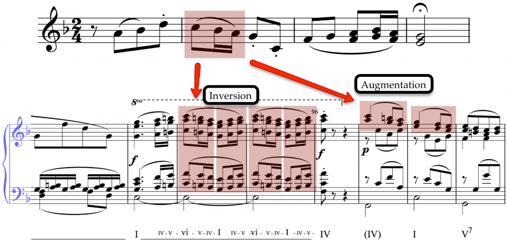 Rhythmic motif and augmentation in Beethoven's 6th Symphony