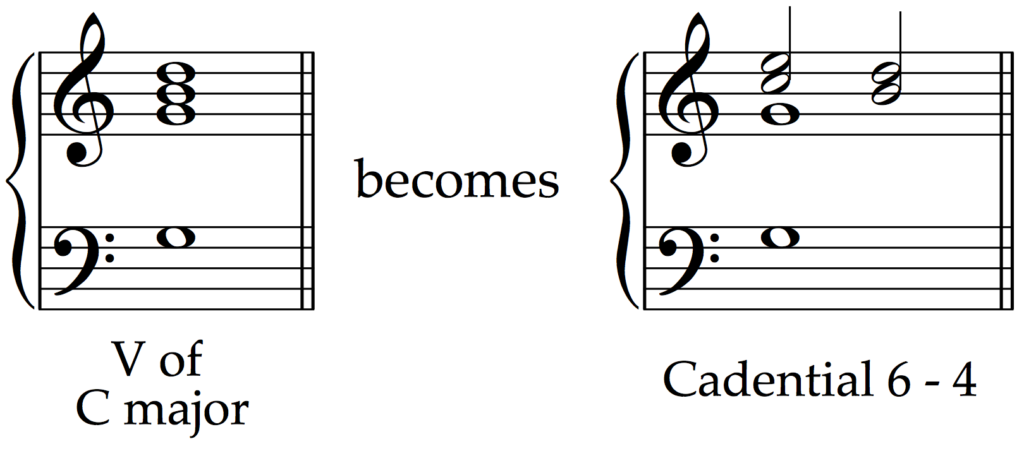 How a typical dominant chord becomes a cadential 6 - 4