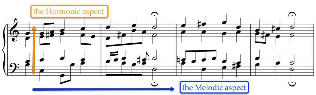 The harmonic (or 'vertical') aspect and the melodic (or 'horizontal') aspect work together.