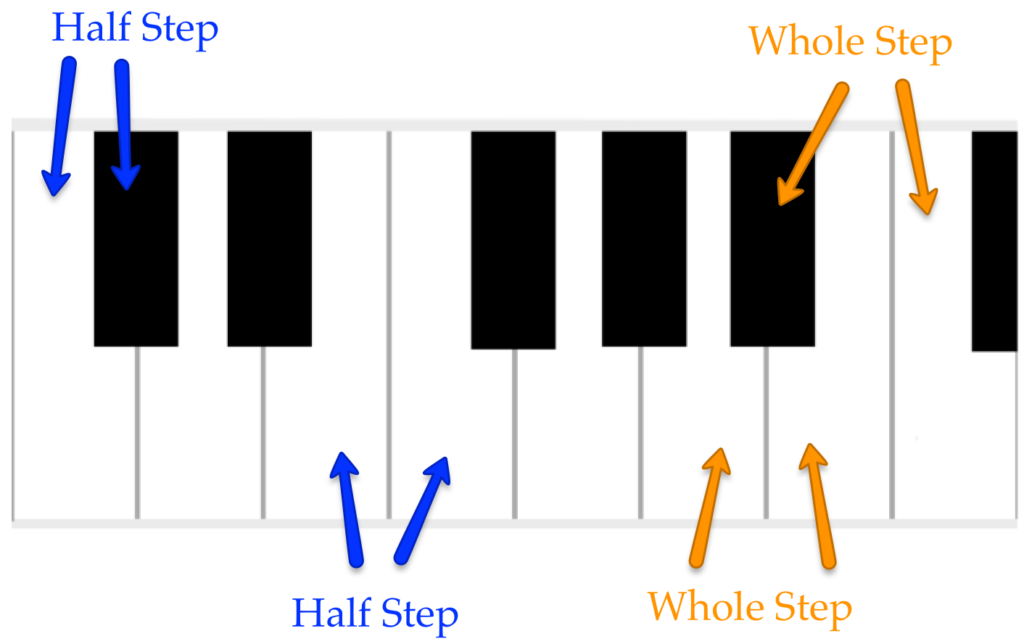 Half steps and whole steps on the keyboard