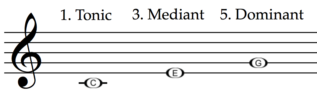 Tonic, mediant and dominant in C major: C - E - G.