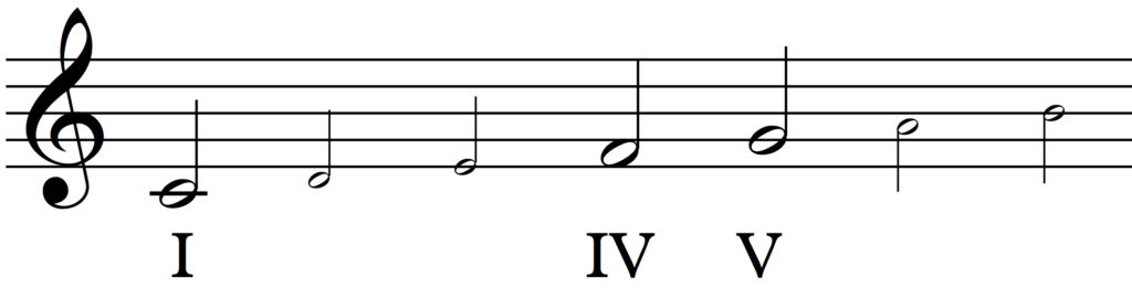 The tonal degrees (I, IV and V) in C major.