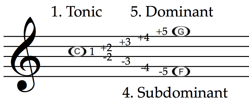 Tonic, subdominant and dominant in C major: C, F and G.