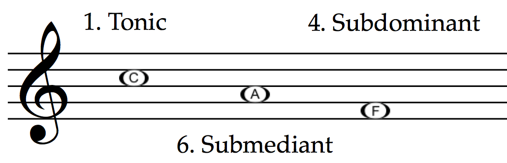 Tonic, submediant and subdominant in C major: C, A and F.