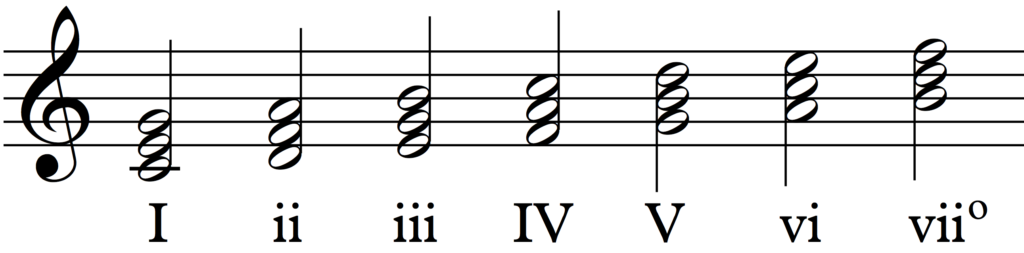 Triads in C major with Roman Numerals
