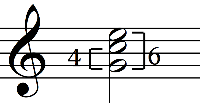 The numbers 6 and 4 refer to the distances of the notes from the bass.