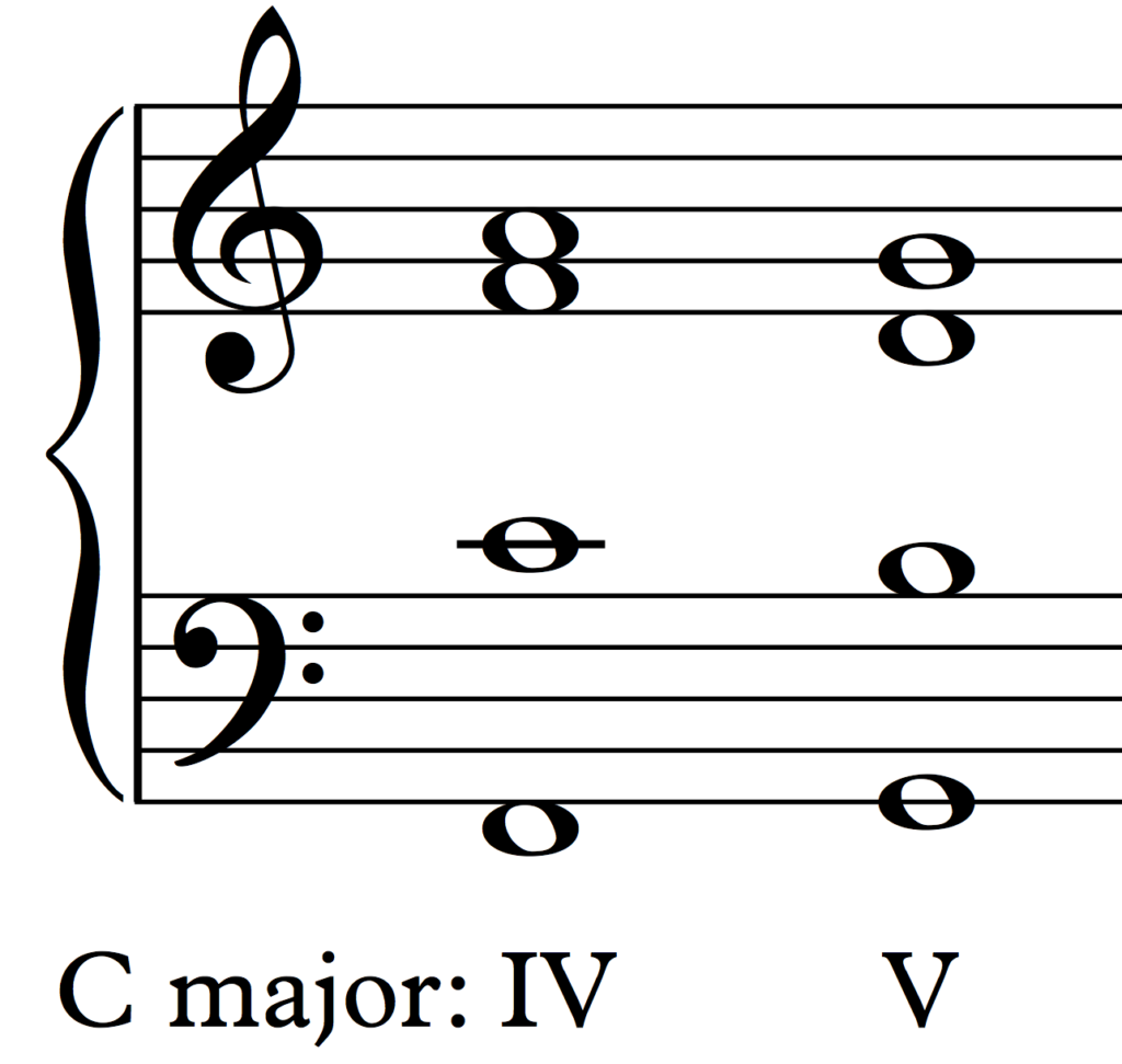 Chords IV and V in C major, both with their roots doubled.