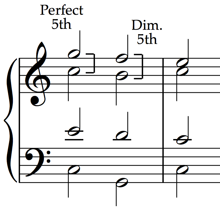 Unequal fifths: Perfect fifth followed by diminished 5th