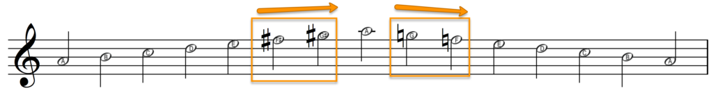 Melodic minor scale on A: 6th and 7th are sharpened on the way up and natural on the way down.