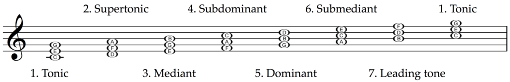 The technical names apply to triads and chords just the same as they do to individual notes.