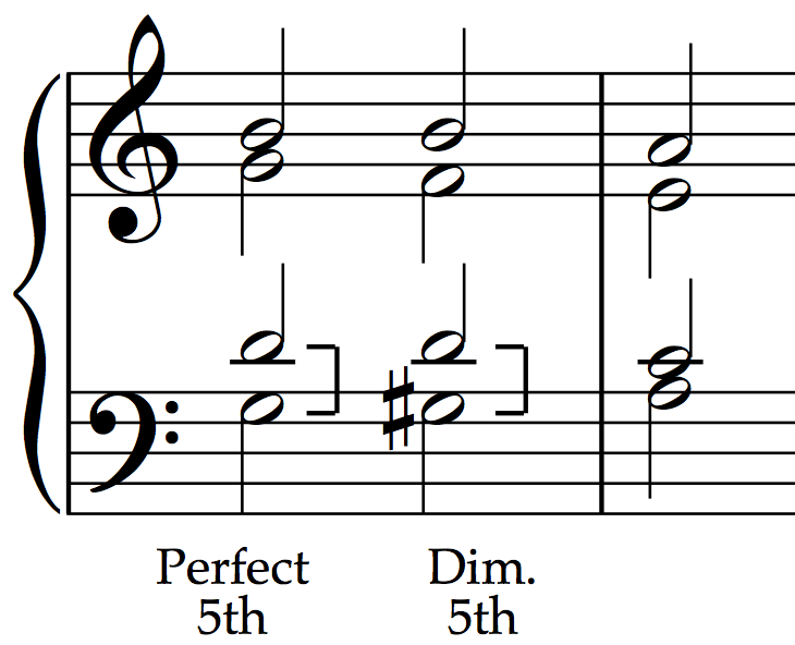 Unequal fifths: Perfect fifth becomes a diminished fifth