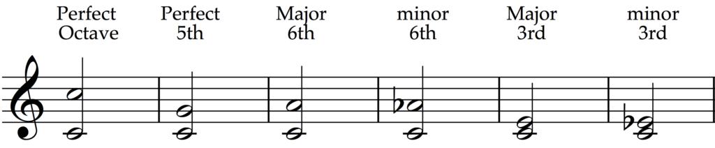 Consonant intervals