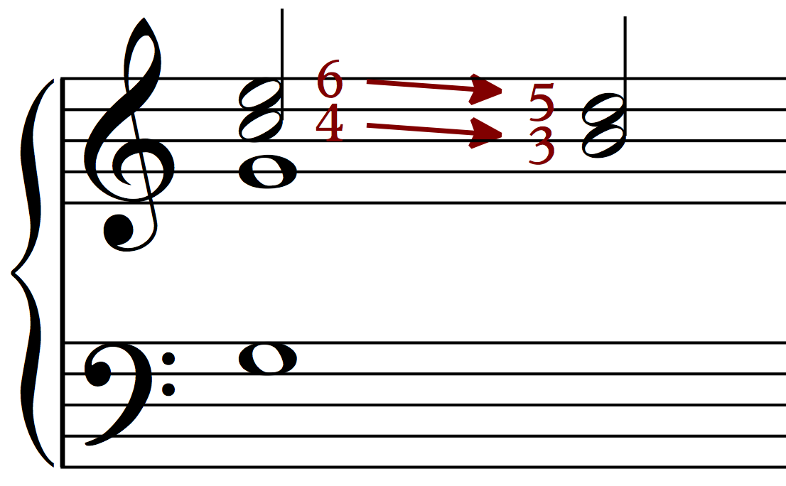 In the cadential six-four, the six resolves on five and the four resolves on three.