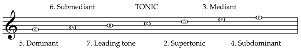The tonic is at the centre with 3 degrees to the left and 3 degrees to the right.