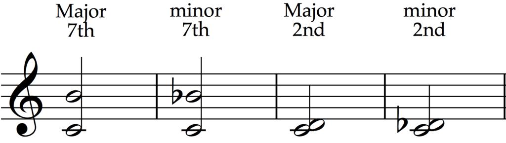 Dissonant intervals