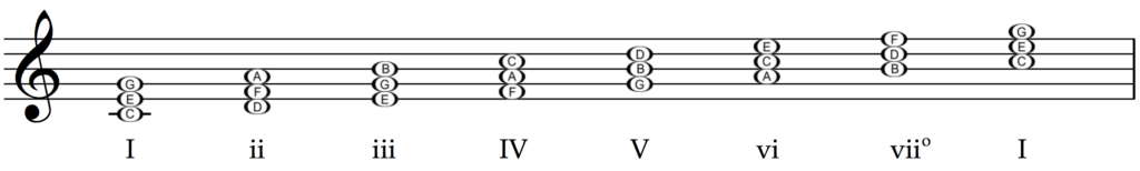 Roman Numerals on the triads of the C major scale.