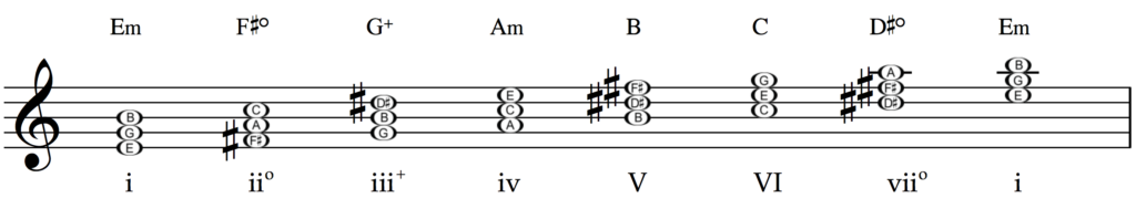 Roman numerals on the chords of E minor.