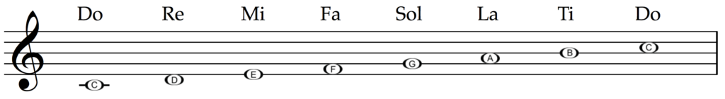 Solfège syllables in C major