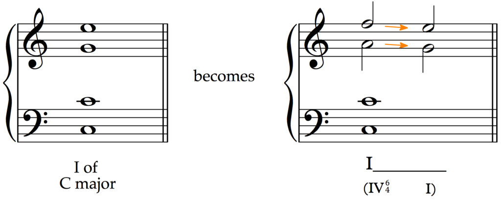 Cadential six-four on the tonic chord.