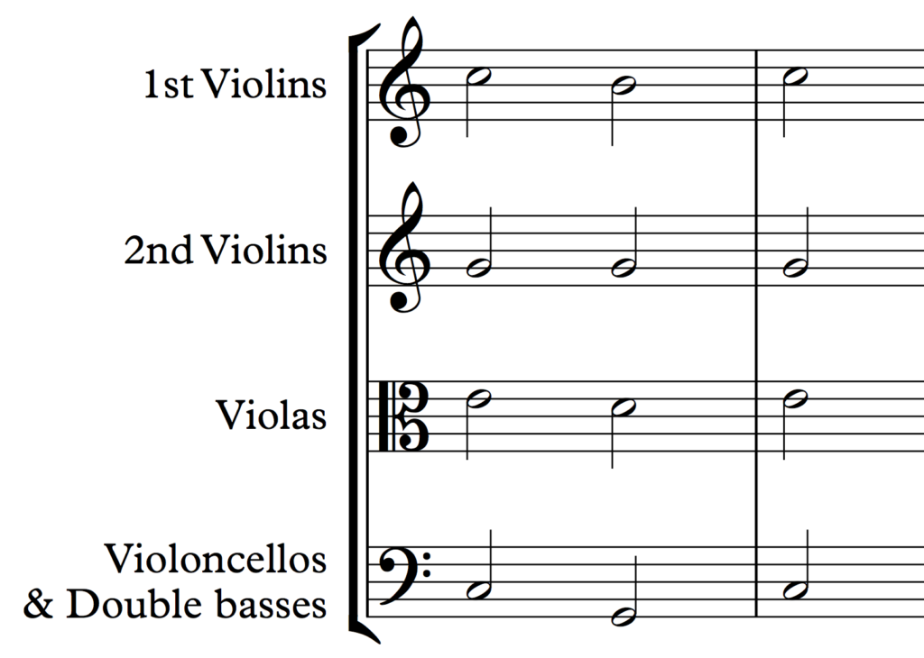 The orchestral strings are often treated as a 4-part choir: 1st violins, 2nd violins, violas, violoncellos with double basses.