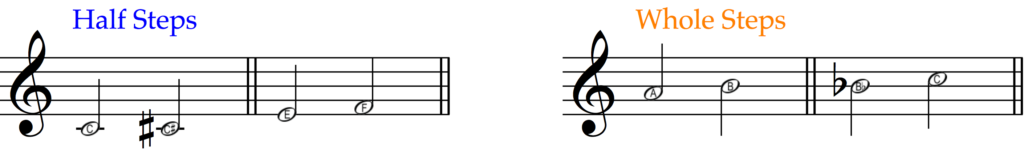 The same half steps and whole steps notated on the musical staff.