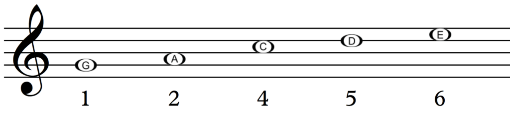 Major pentatonic scale on G