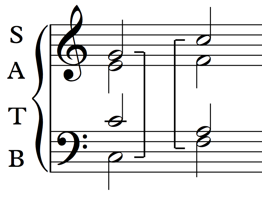 An example of parallel fifths in the outer voices of 4-part harmony: C - G to F - C.