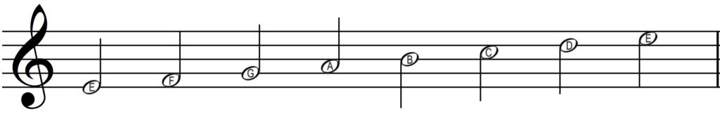 Phrygian mode on E