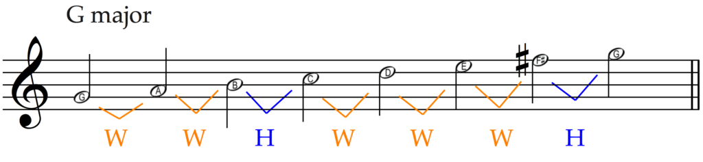 The scale of G major requires an F sharp so that the pattern of whole steps and half steps is according to the major scale formula.