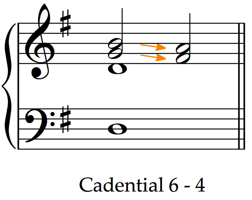cadential 6 4 worksheet