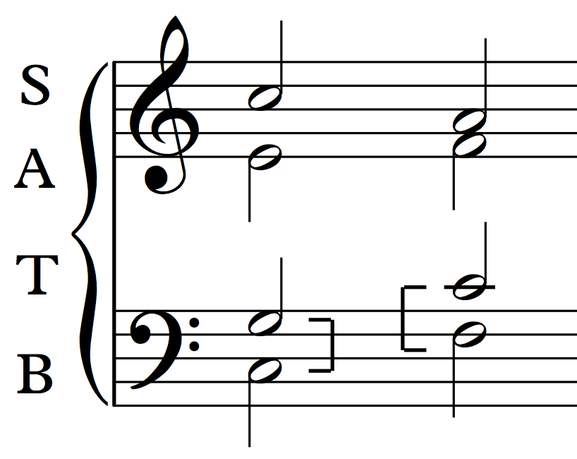 An example of parallel fifths between bass and tenor in 4-part harmony.