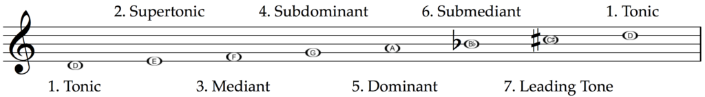 The technical names in the scale of D harmonic minor