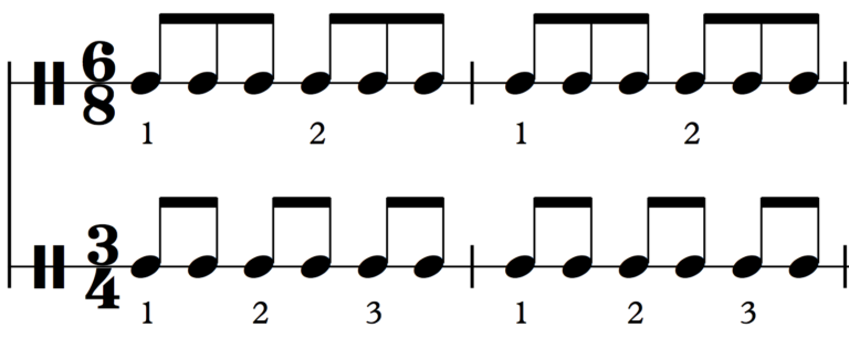 6/8 has 2 beats of 3 eighth notes each; 3/4 has 3 beats of 2 eighth notes each
